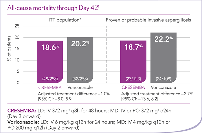 CRESEMBA Invasive Aspergillosis All-Cause Mortality Through Day 42 Chart