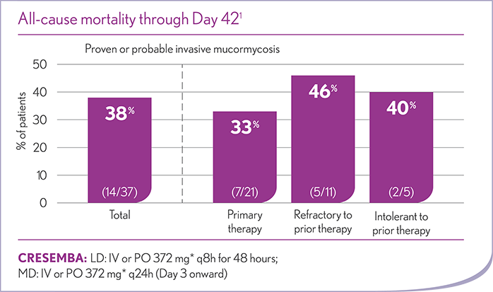 CRESEMBA Invasive Mucormycosis All-Cause Mortality Through Day 42 Chart