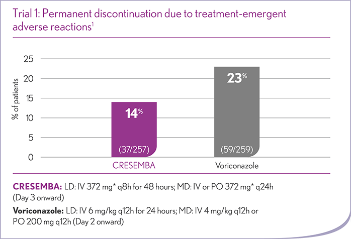 Permanent discontinuation due to treatment emergent adverse reactions in trial one
